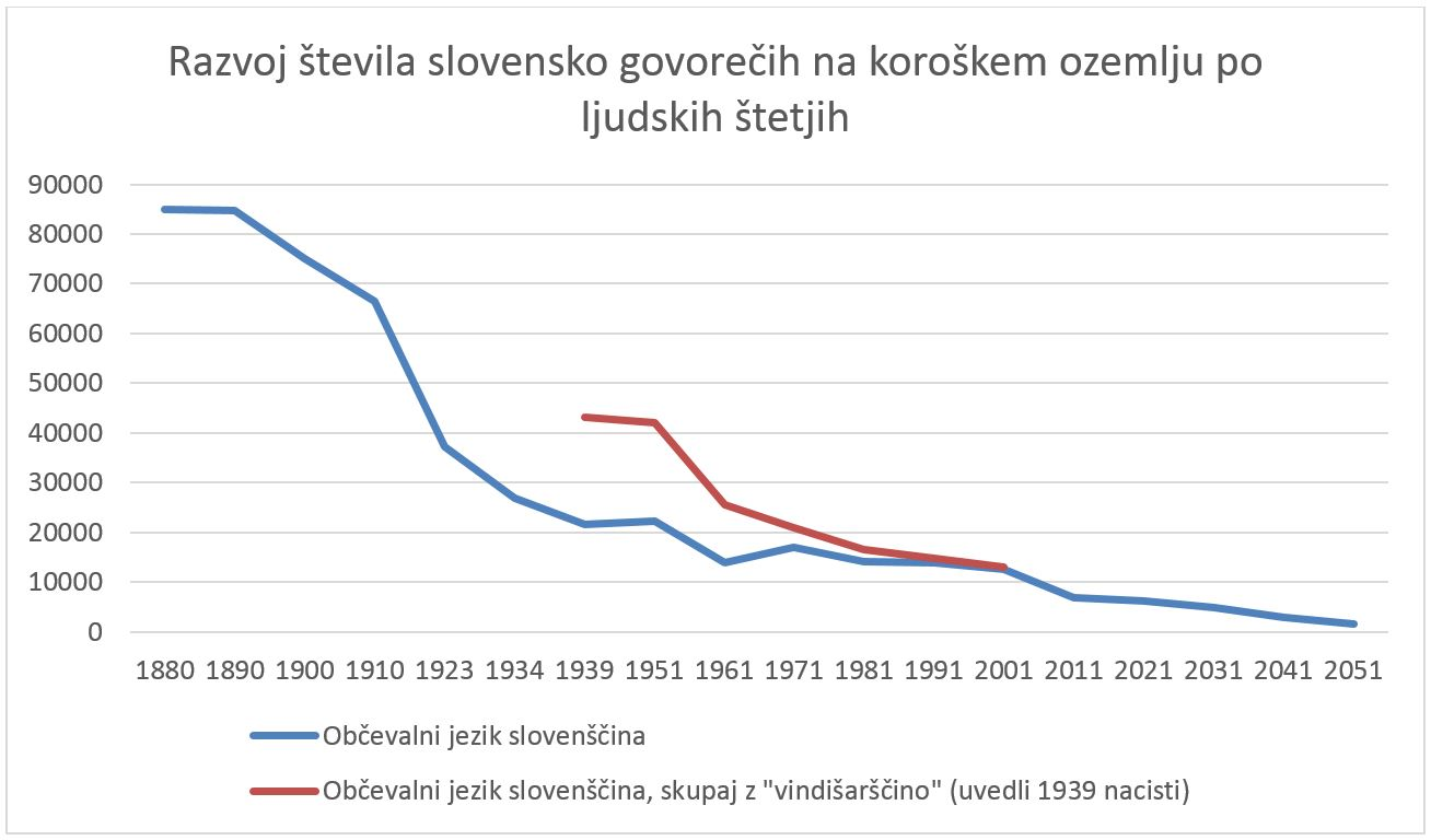 Graf_upad števila Slovencev